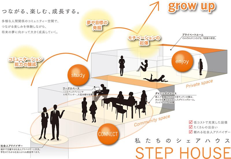 Step House その他共有部分